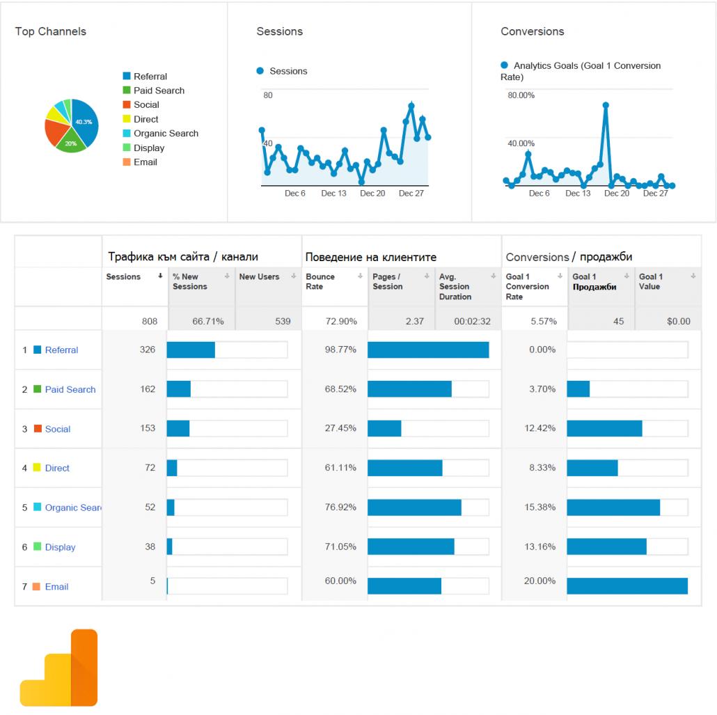 Месечен отчет за трафика на сайта по канали.