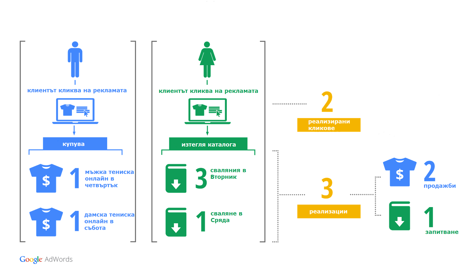 Ανάπτυξη, διαχείριση και πωλήσεις ενός διαδικτυακού καταστήματος