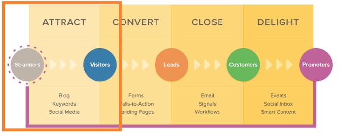 Seo Оптимизация-Блог за увеличение на трафика към сайта ви.