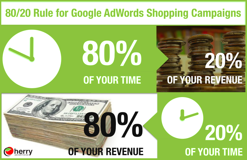 Optimization of advertising campaign for online store
