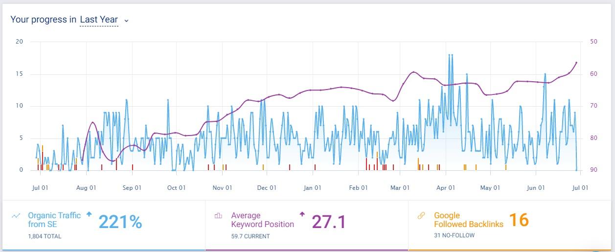 SEO-RankUp-12 месеца-CherryAdv-Ecommerce, SEO оптимизация, RankUp за 12 месеца-CherryAdv-Ecommerce